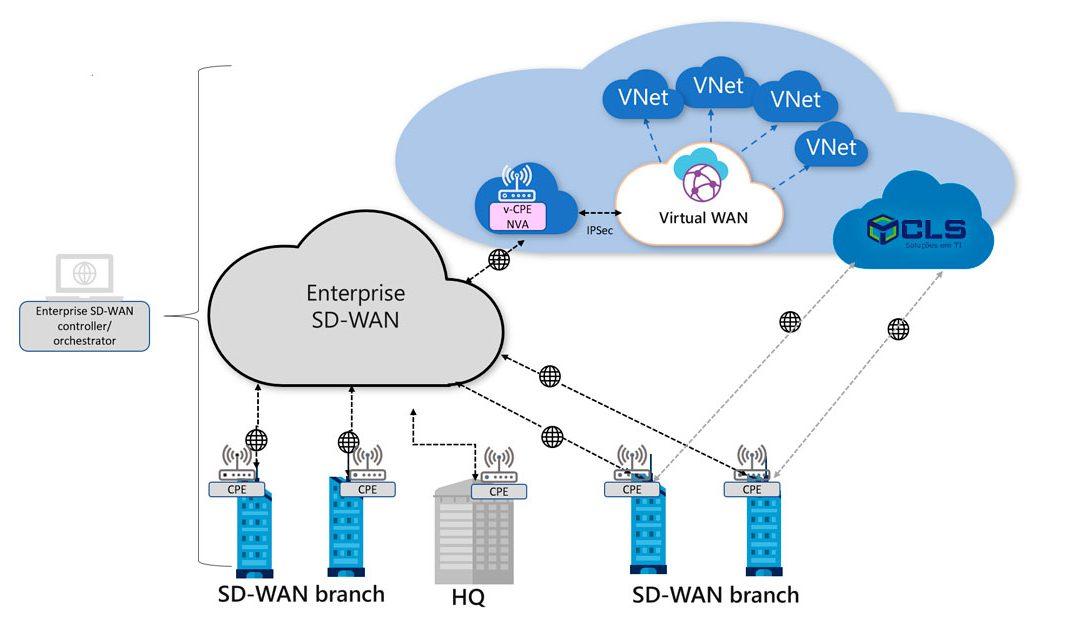 CONECTIVIDADE SD-WAN